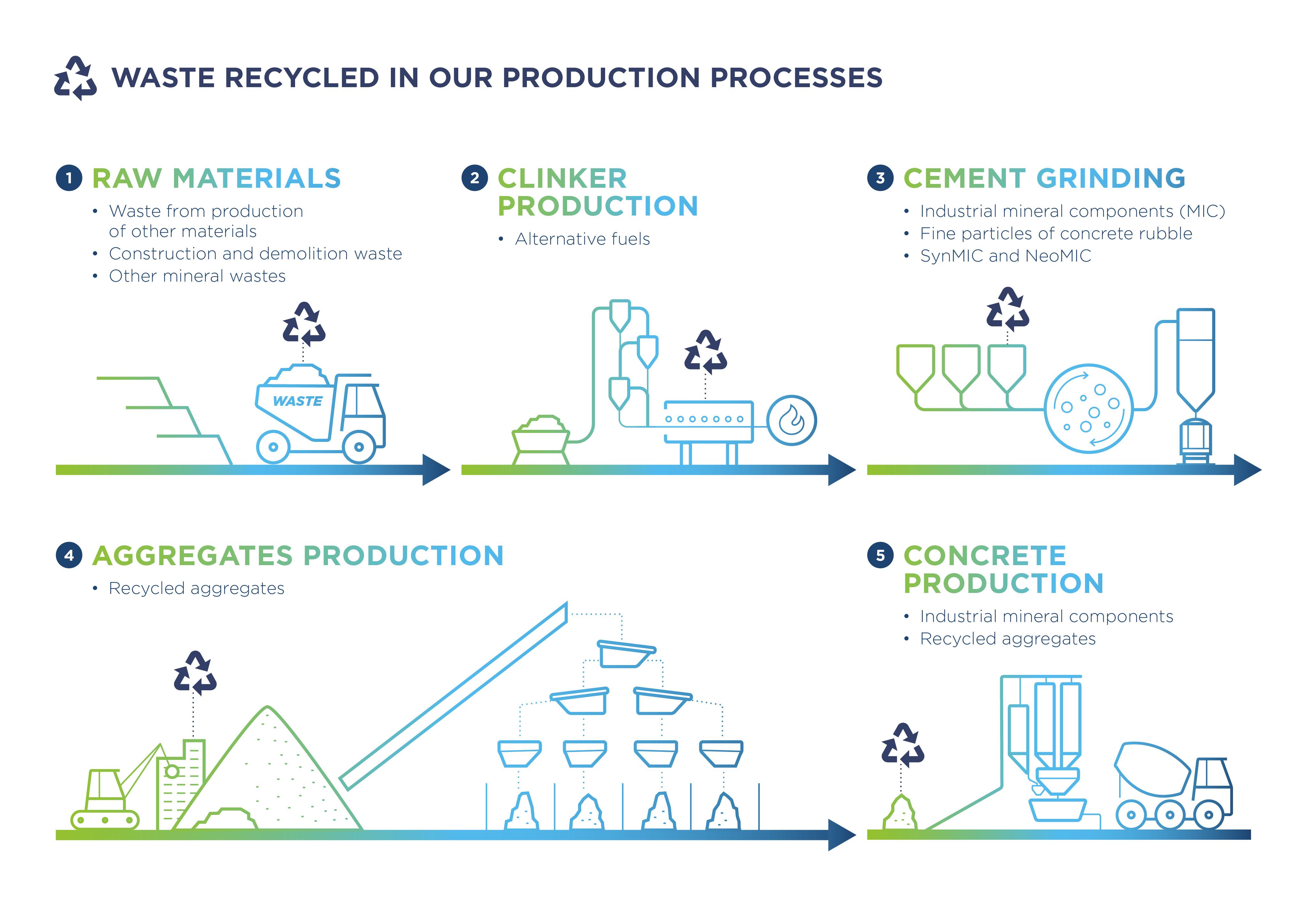 56075 holcim infographic production process st3 v2