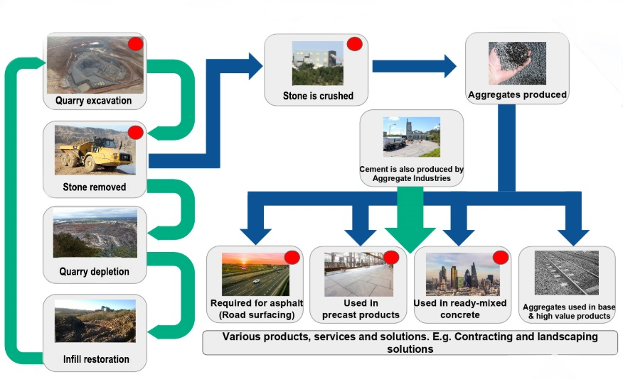 quarrying lifecycle